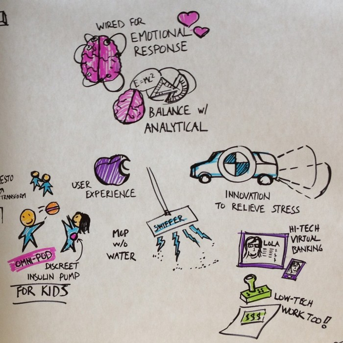 Graphic recording of Gianfranco Zaccai's Design Talk